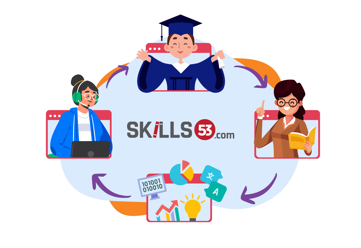 About skills53